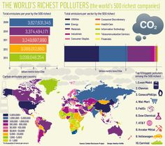 The Worlds Richest Polluters #Environment
