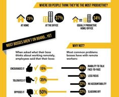 Onde há mais produtividade? Home Office, ou Escritório? - Blog do Robson dos Anjos
