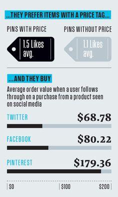 6 | Infographic: The Astounding Power Of Pinterest | Co.Design: business + innovation + design