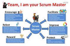 scrum master role - Google Search