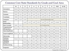 Common Core State Standards for Speech Pathologists
