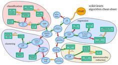 Peekaboo: Machine Learning Cheat Sheet (for scikit-learn)