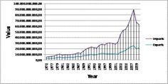 Δραχμή και ο μύθος της ανταγωνιστικότητας