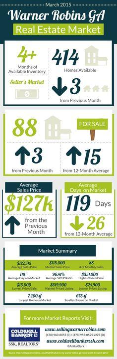 Warner Robins GA Real Estate Market in March 2015