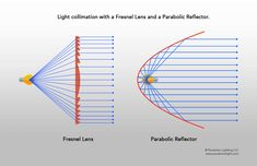 A discussion of Fresnel lenses, why they produce great lighting, and their similarities with parabolic reflectors. Parabolix® lighting tutorials and education. Lighting Concepts, Lighting Setups, Stage Lighting, Lighting Design, Photography Lighting Setup, Light Photography, Lighting Diagram, Teaching Theatre, Show Me The Way