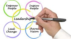 While there are many factors that drive a leader's success, style plays a key role in effectiveness. In the 1920's William Marston created the DISC behavioral model in which he described four styles of behavior. Types Of Leadership Styles, What Is Leadership, Effective Leadership, Leadership Qualities, Leadership Coaching, Leadership Development, Life Coaching, Organization Development, Life Coach Training
