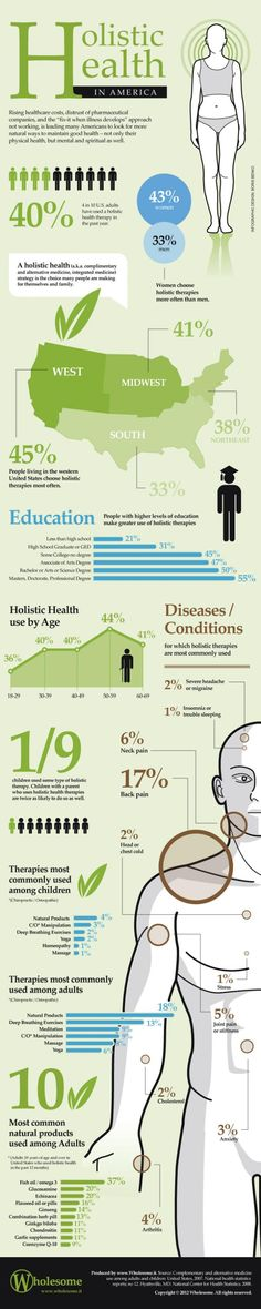 Holistic Health in America [infographic]. Useful information for all holistic and alternative health care professionals.
