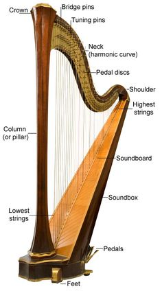 The Story of the Harp. 14. INVENTION OF THE PEDAL HARP