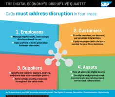 The Digital Economy's Disruptive Quartet: #Employees, #Customers, Suppliers & Assets