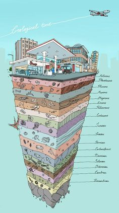 "I don't completely agree with the science behind ""Geological Time"", but I love this illustration to show time changes in one spot. R could use this in history or science Earth And Space Science, Earth From Space, Science And Nature, Science Classroom, Teaching Science, Science Notes, Science Notebooks, Science Education, Earth Science Activities"
