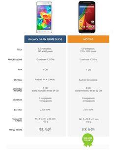 O Galaxy Gran Prime Duos e o Moto G são dois modelos intermediários que fazem sucesso no mercado brasileiro. Um da Samsung, outro da Motorola. Cada um com os seus pontos de....