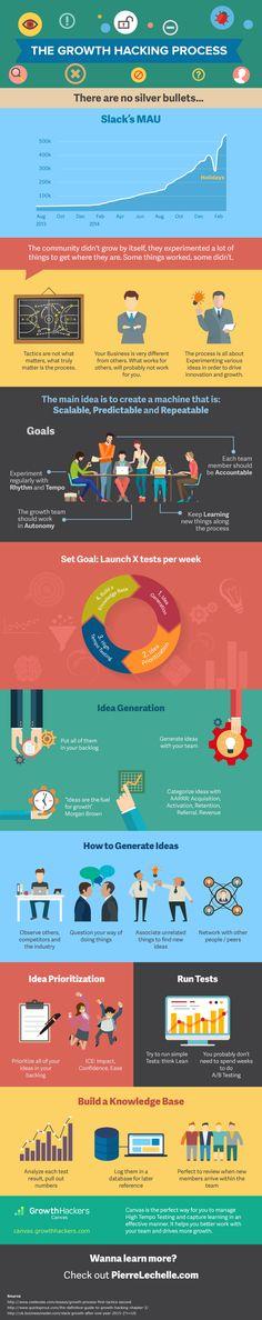 Growth Hacking Process Infographic - Pierre Lechelle http://snip.ly/GYXs?utm_content=bufferc444d&utm_medium=social&utm_source=pinterest.com&utm_campaign=buffer