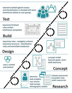 Collaborative #UX #process