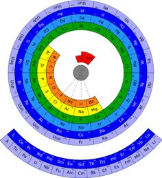 545px circular_form_of_periodic_table_svg - Periodic Table Activity Darn My Kid Brother