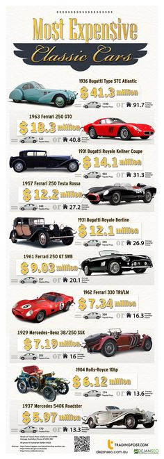 The Most Expensive Classic Cars - Infographic