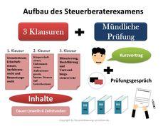 Aufbau der Steuerberaterprüfung | Steuerberater/in werden - wie werde ich Steuerberater/in?