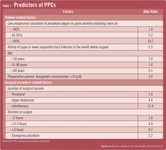 Managing Postoperative pulmonary complications -pulmonary-complications-table-1.png (800×724)