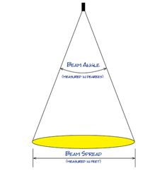 Bream Angle and Spread.