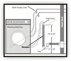 washing machine hook up diagram indesit washing machine motor wiring diagram plumbing diagram plumbing diagram bathrooms shower #8