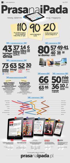 reading of #digitalpublishing on #iPad in Poland (infographic PL)