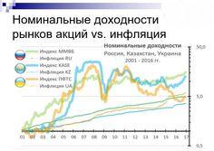 Номинальные доходности #инфографика #инвестиции www.incashwetrust.biz