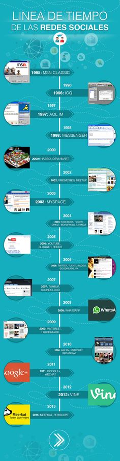 Línea de tiempo de las Redes Sociales. Infografia en español. #CommunityManager