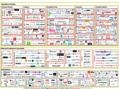 Categorization of a rapidly evolving IoT space reveals (1) The explosion of startup activity (2) The fact that big companies are coming in (3) All the accelerating M&A activity (4) IoT global reach and many more Escape Velocity, Customer Experience, User Experience, Machine Learning, Cable Internet, Sem Internet, Data Science, Computer Science, Data Analytics