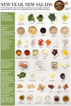 Hacks That'll Help The Laziest Person Host A Dinner Party Build your own salad guide! (perfect for these summer months)Build your own salad guide! (perfect for these summer months) Healthy Salads, Healthy Eating, Healthy Recipes, Salad Recipes, Healthy Foods, Healthy Grains, Healthy Food Choices, Party Recipes, Thai Recipes