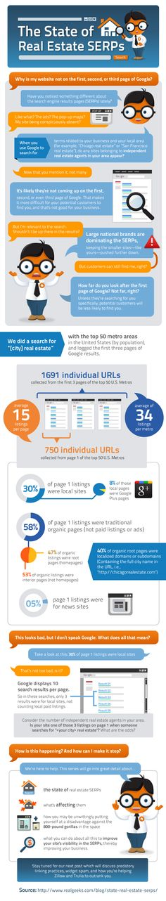Real estate is one of the most competitive industries, not only in general, but in search. Smaller, independent real estate agents are finding this to be especially true as large aggregate services seem to be taking over the SERPs. Just take a look at the data.