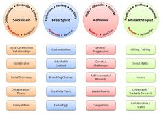 Supporting Gamification User Types, including philanthropist