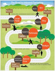 Road to inbound marketing