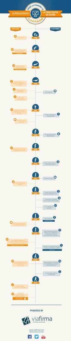 Evolución de la Firma Digital en España #infografia