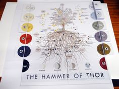The Hammer of Thor: The Game of Norse Mythology | Image | BoardGameGeek