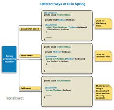 Constructor-based vs setter-based vs field-based dependency injection Spring Framework, Interview Questions And Answers, Java, Coding, This Or That Questions, Learning, Technology, Tecnologia
