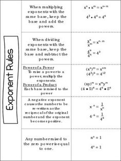exponent rules and scientific notation unit ccs 8 ee 1 8 ee 3 8 ee rh pinterest com Laws of Exponents Chart Multiplicative Law of Exponents
