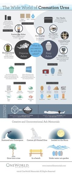 There are thousands of urns for ashes to choose from. Where does one begin and what options are there? This info-graphic spells it out. Cremation Urns, Cremation Jewelry, When Someone Dies, Funeral Planning, Wide World, Casket, Etiquette, Biodegradable Products, Memorial Ideas