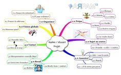 Carte mentale pour préparer une rédaction