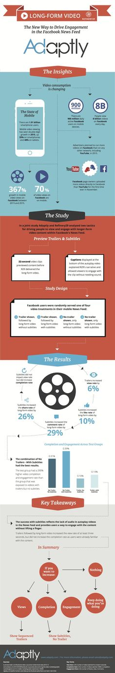 Long Form Video: Driving Engagement in Facebook's News Feed (Infographic) | SocialTimes