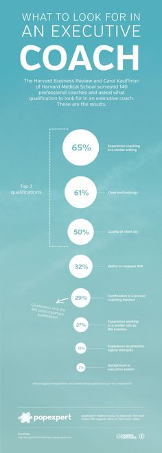 What To Look For In An Executive Coach Infographic