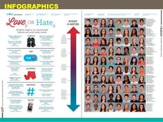 Yearbook Mods, Yearbook Staff, Yearbook Pages, Yearbook Spreads, Yearbook Layouts, Yearbook Design, High School Yearbook, Yearbook Picture Ideas, Yearbook Pictures
