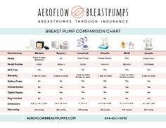Breast pump ameda truly yours