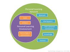 Personal Learning definition