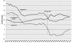 Демографическое состояние современной России