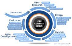 User Centered Design & Research, Mobile App Development Charlotte, NC