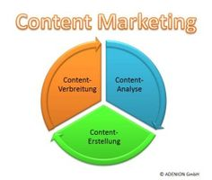 Der Schlüssel zu neuen Kunden im Online-Handel: #ContentMarketing für #Shopbetreiber
