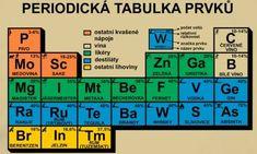 Periodická tabulka prvků Chemistry, Rebel, Periodic Table, Haha, Humor, Funny, Pranks, Photos, Periodic Table Chart