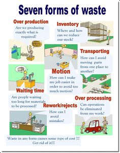 Seven forms of waste Visual Management, Supply Chain Management, Change Management, Business Management, Talent Management, Time Management, Lean Office, Lean Project, Amélioration Continue