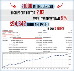 Fish forex robot review