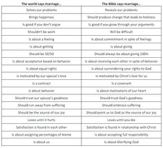 Marriage - The World vs. The Bible