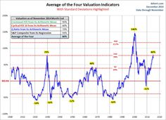 Market Valuation Overview: November Overvaluation Surpassed Only by the Tech Bubble @Dshort.com